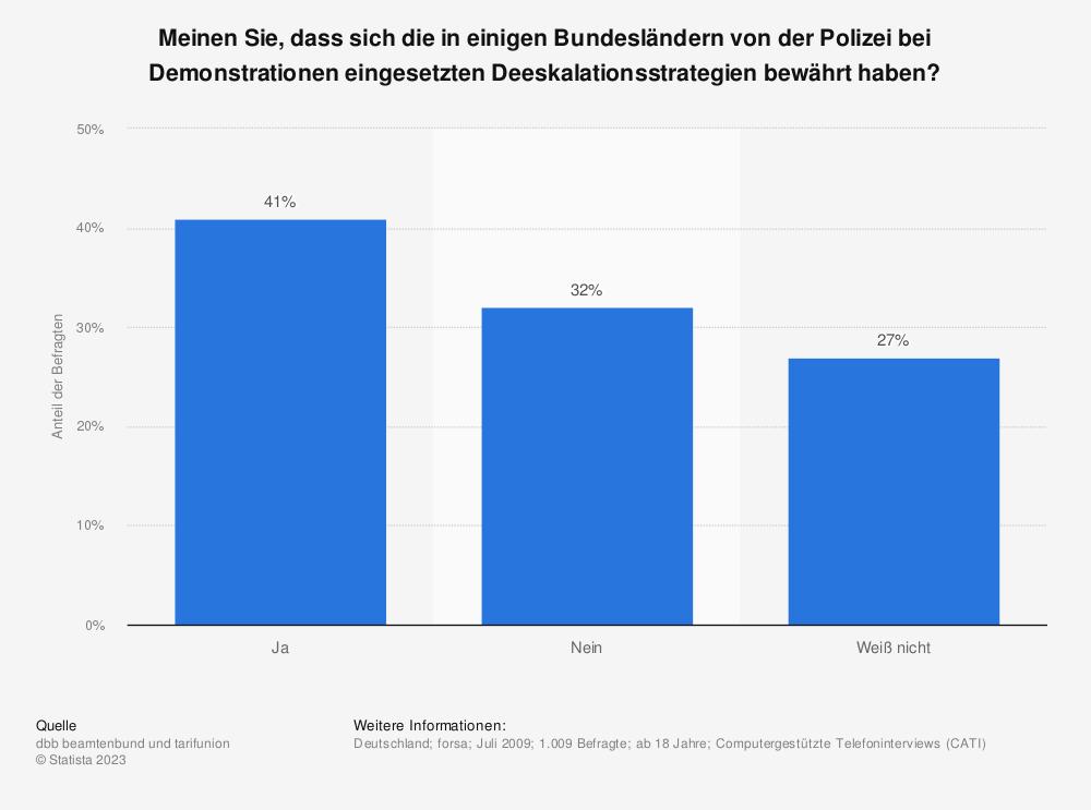 Statistik: Meinen Sie, dass sich die in einigen Bundesländern von der Polizei bei Demonstrationen eingesetzten Deeskalationsstrategien bewährt haben? | Statista