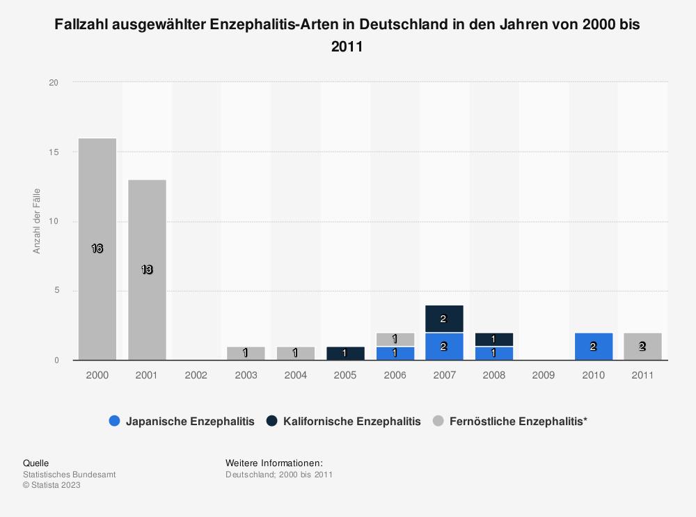 Statistik: Fallzahl ausgewählter Enzephalitis-Arten in Deutschland in den Jahren von 2000 bis 2011 | Statista