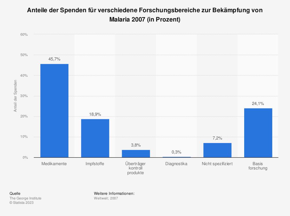 Statistik: Anteile der Spenden für verschiedene Forschungsbereiche zur Bekämpfung von Malaria 2007 (in Prozent) | Statista