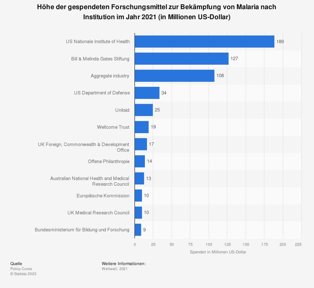 Statistik: Höhe der gespendeten Forschungsmittel zur Bekämpfung von Malaria nach Institution im Jahr 2018 (in Millionen US-Dollar) | Statista
