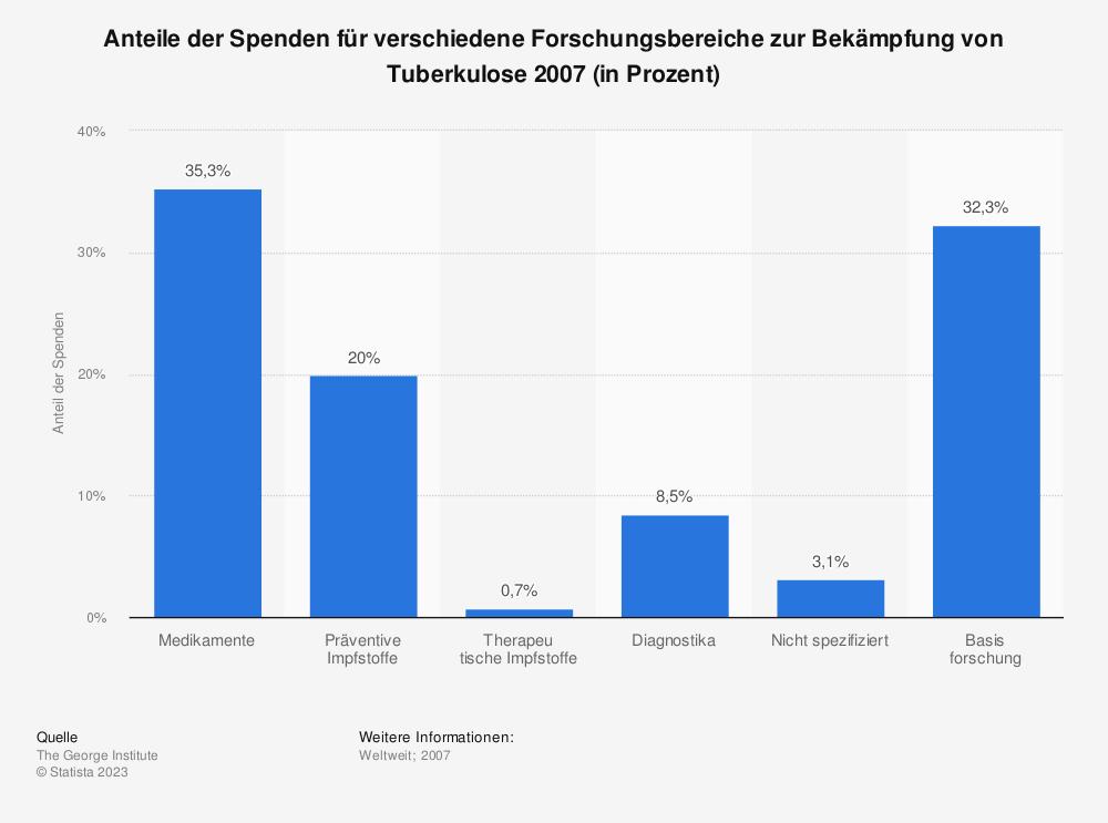 Statistik: Anteile der Spenden für verschiedene Forschungsbereiche zur Bekämpfung von Tuberkulose 2007 (in Prozent) | Statista