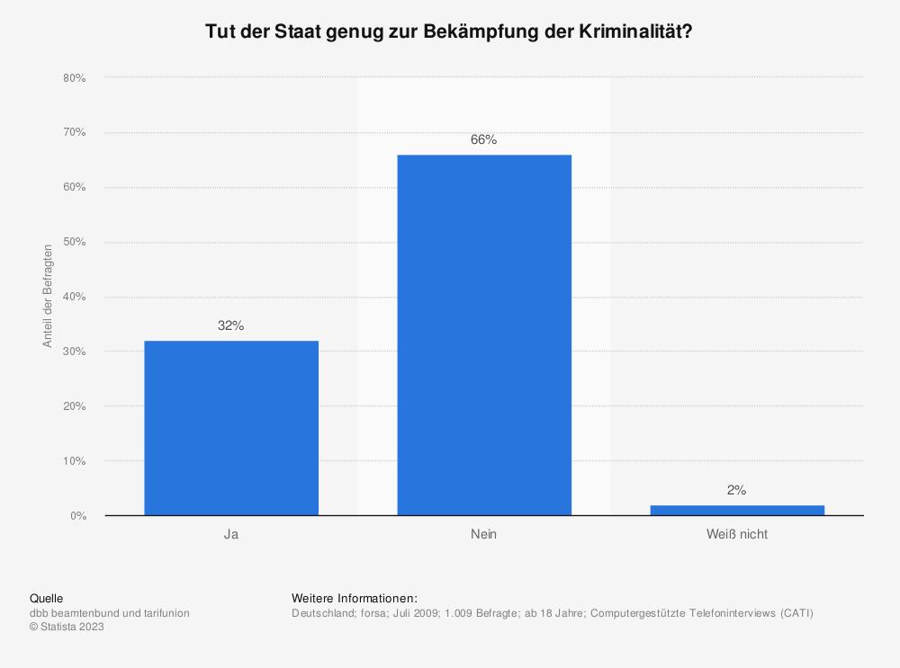 Statistik: Tut der Staat genug zur Bekämpfung der Kriminalität? | Statista