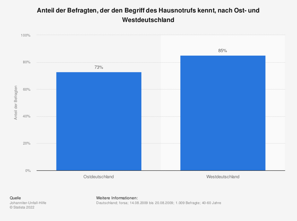 Statistik: Anteil der Befragten, der den Begriff des Hausnotrufs kennt, nach Ost- und Westdeutschland | Statista