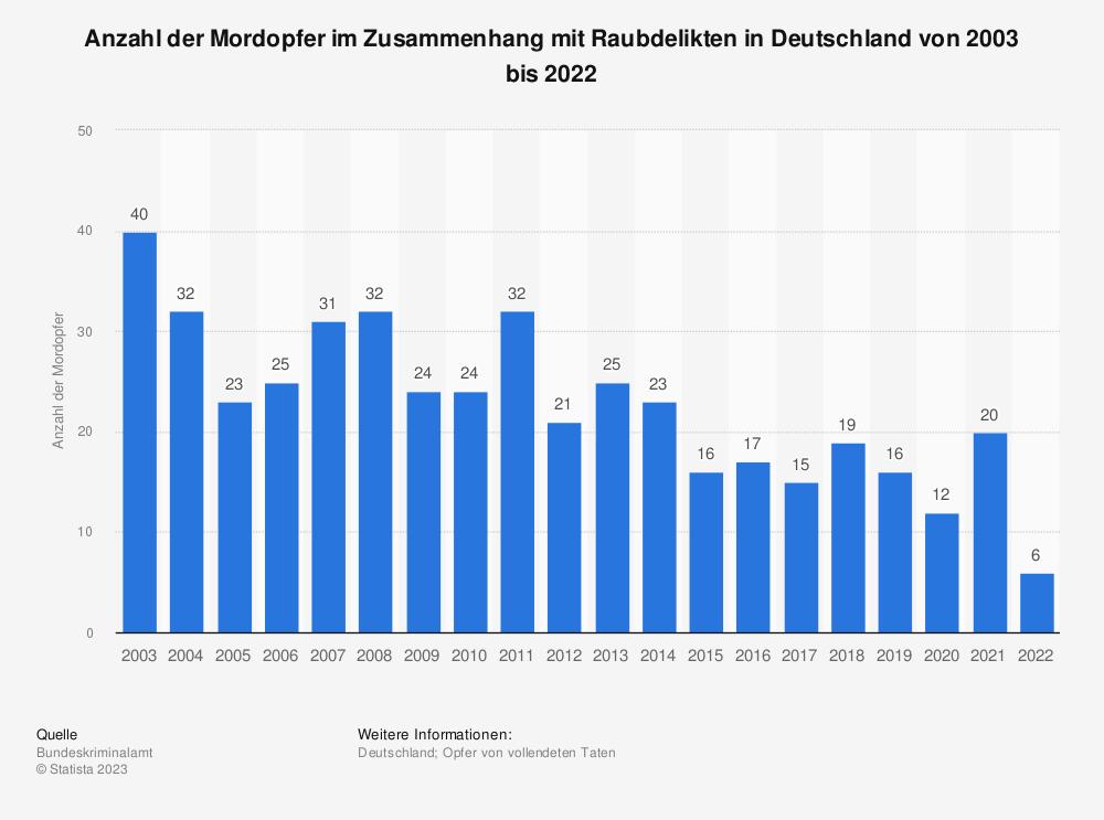 Statistik: Anzahl der Mordopfer im Zusammenhang mit Raubdelikten in Deutschland von 2000 bis 2018 | Statista