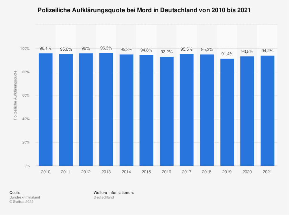 Statistik: Polizeiliche Aufklärungsquote bei Mord in Deutschland von 2004 bis 2018 | Statista