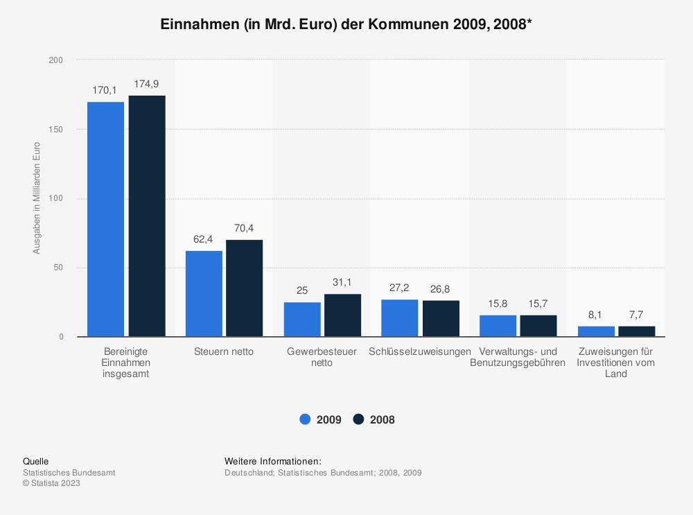 Statistik: Einnahmen (in Mrd. Euro) der Kommunen 2009, 2008* | Statista
