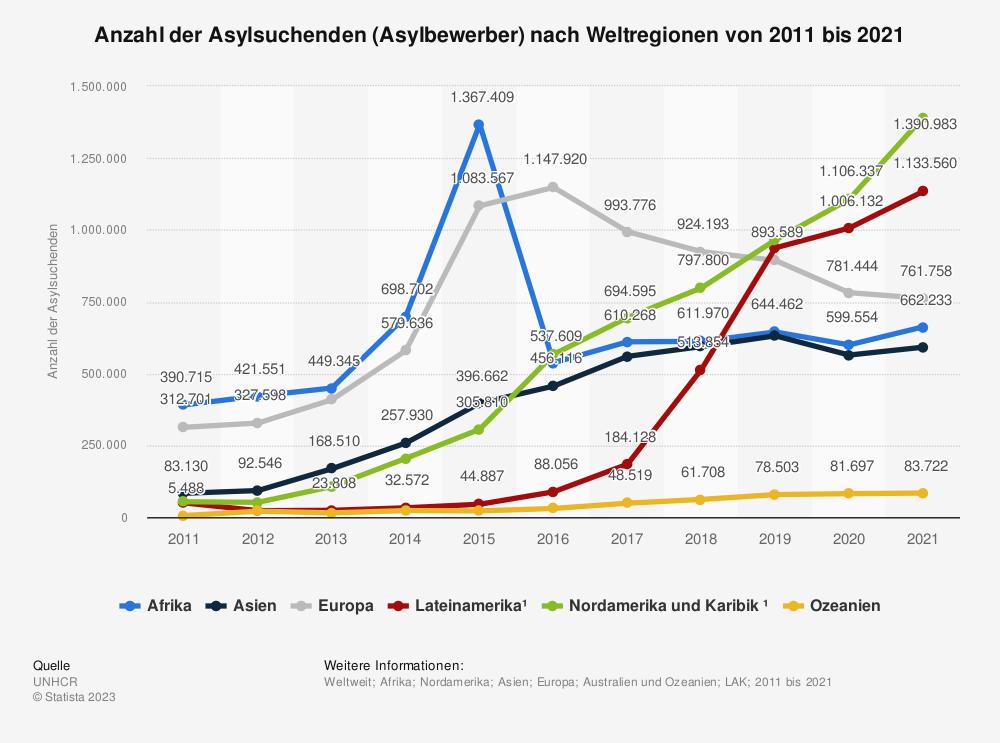 Statistik: Anzahl der Asylsuchenden (Asylbewerber) nach Weltregionen von 2010 bis 2019  | Statista