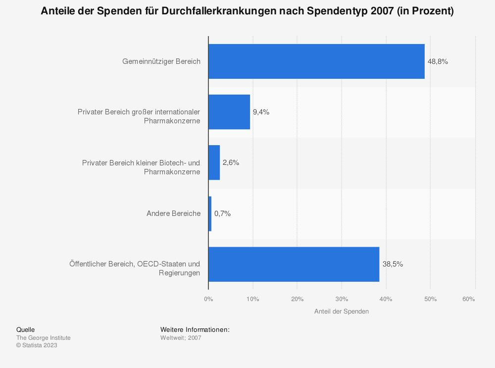 Statistik: Anteile der Spenden für Durchfallerkrankungen nach Spendentyp 2007 (in Prozent) | Statista