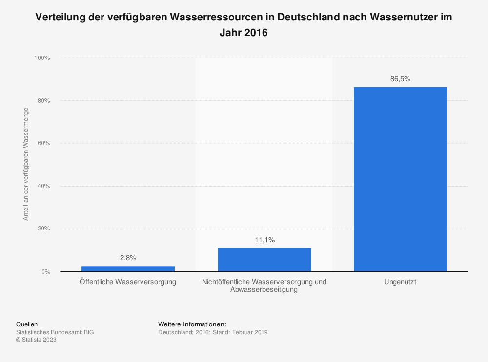 Statistik: Verteilung der verfügbaren Wasserressourcen in Deutschland nach Wassernutzer im Jahr 2013 | Statista