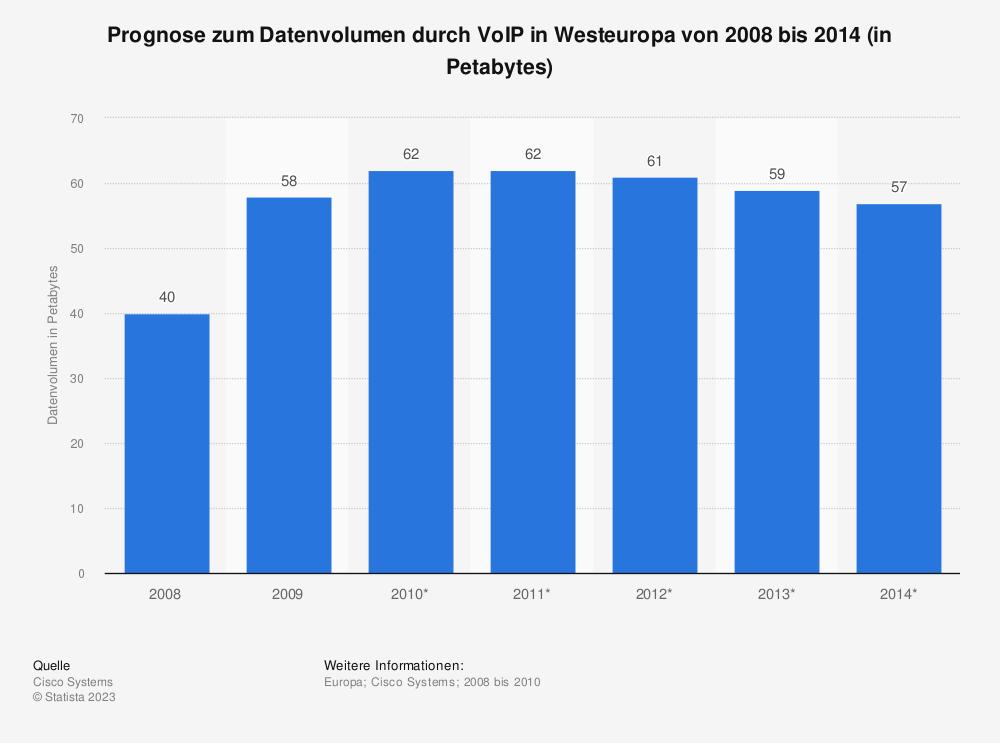 Statistik: Prognose zum Datenvolumen durch VoIP in Westeuropa von 2008 bis 2014 (in Petabytes) | Statista