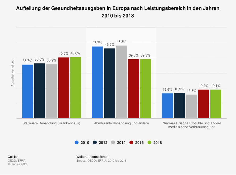 Statistik: Aufteilung der Gesundheitsausgaben in Europa nach Leistungsbereich in den Jahren 2010 bis 2016 | Statista