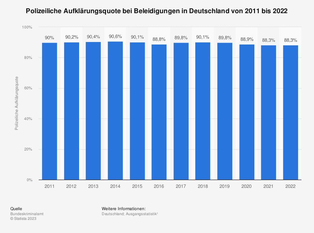 Statistik: Polizeiliche Aufklärungsquote bei Beleidigungen in Deutschland von 1987 bis 2017 | Statista