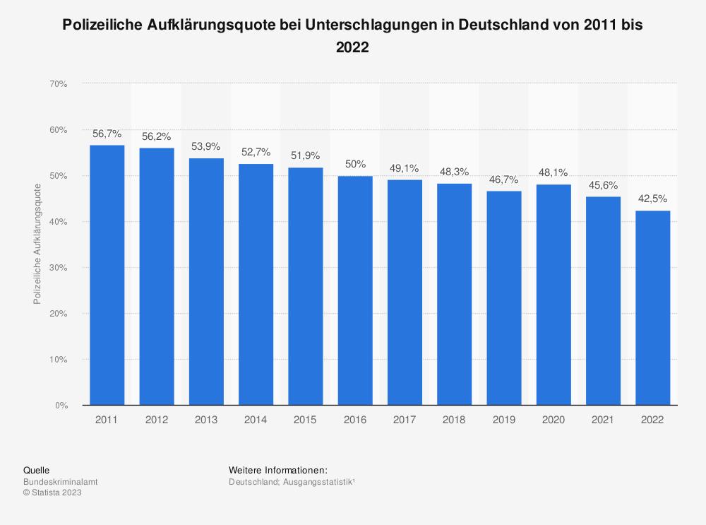 Statistik: Polizeiliche Aufklärungsquote bei Unterschlagungen in Deutschland von 1995 bis 2016 | Statista