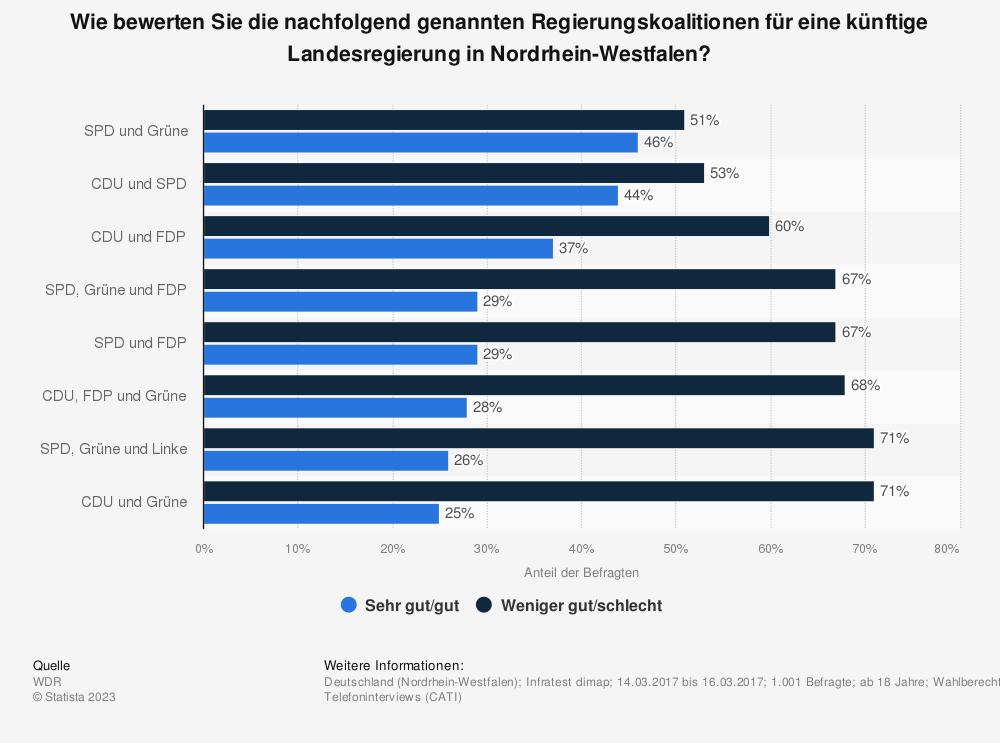 Statistik: Wie bewerten Sie die nachfolgend genannten Regierungskoalitionen für eine künftige Landesregierung in Nordrhein-Westfalen? | Statista