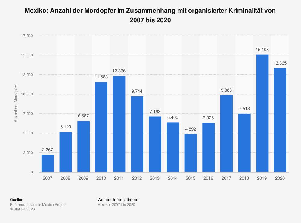 Statistik: Mexiko: Anzahl der Mordopfer im Zusammenhang mit organisierter Kriminalität von 2007 bis 2017 | Statista