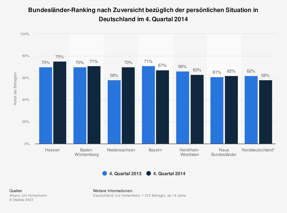 Statistik: Bundesländer-Ranking nach Zuversicht bezüglich der persönlichen Situation in Deutschland im 4. Quartal 2014 | Statista