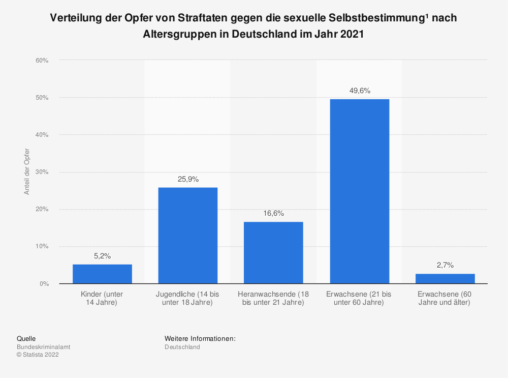 Statistik: Verteilung der Opfer von Straftaten gegen die sexuelle Selbstbestimmung¹ nach Altersgruppen in Deutschland im Jahr 2020 | Statista