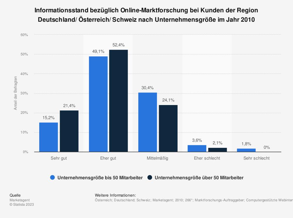 Statistik: Informationsstand bezüglich Online-Marktforschung bei Kunden der Region Deutschland/ Österreich/ Schweiz nach Unternehmensgröße im Jahr 2010 | Statista