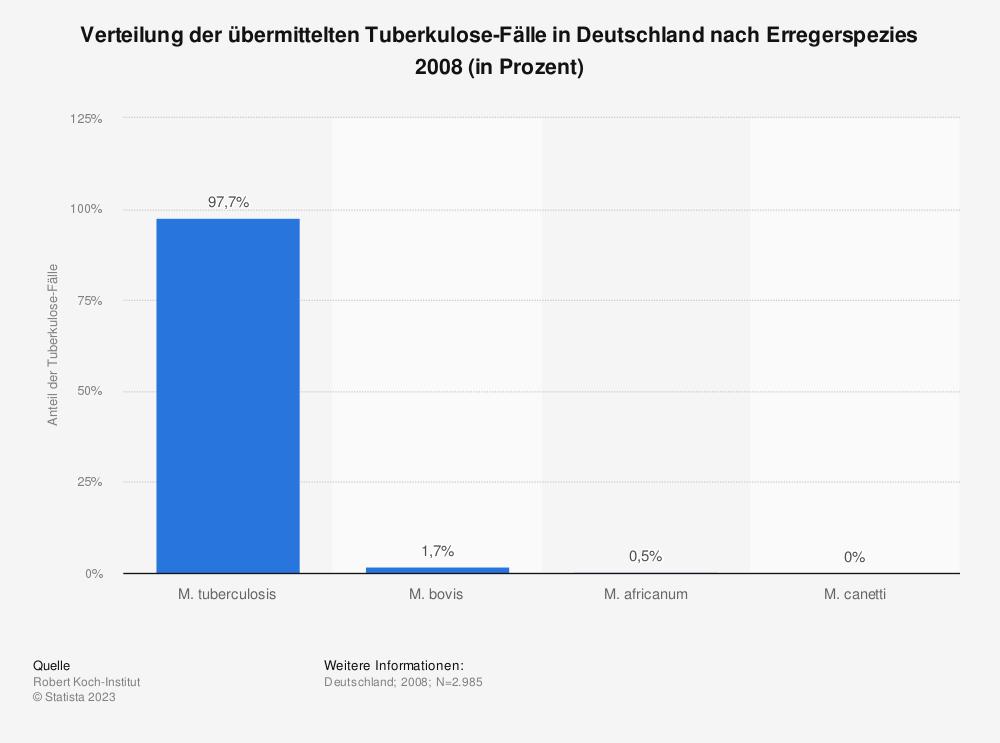Statistik: Verteilung der übermittelten Tuberkulose-Fälle in Deutschland nach Erregerspezies 2008 (in Prozent) | Statista