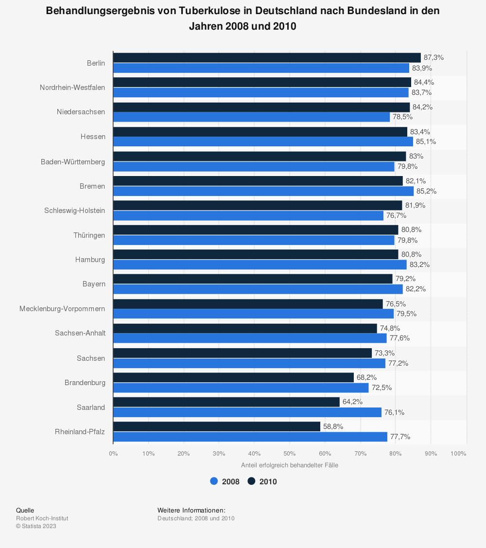 Statistik: Behandlungsergebnis von Tuberkulose in Deutschland nach Bundesland in den Jahren 2008 und 2010 | Statista