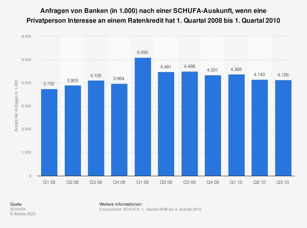 Statistik: Anfragen von Banken (in 1.000) nach einer SCHUFA-Auskunft, wenn eine Privatperson Interesse an einem Ratenkredit hat 1. Quartal 2008 bis 1. Quartal 2010 | Statista