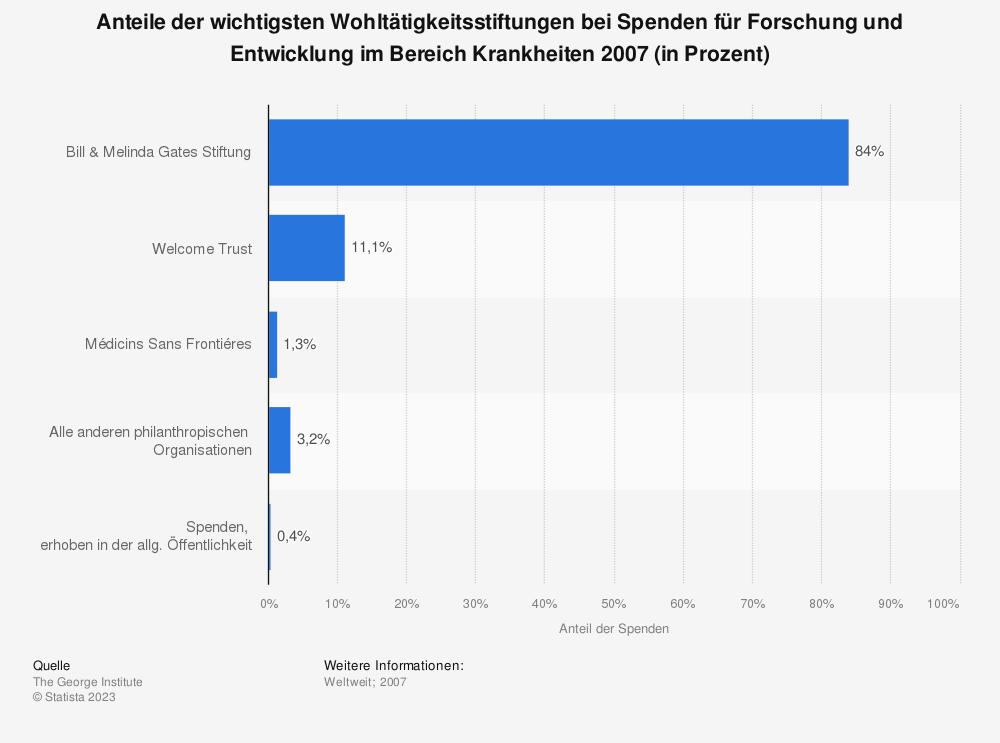 Statistik: Anteile der wichtigsten Wohltätigkeitsstiftungen bei Spenden für Forschung und Entwicklung im Bereich Krankheiten 2007 (in Prozent) | Statista