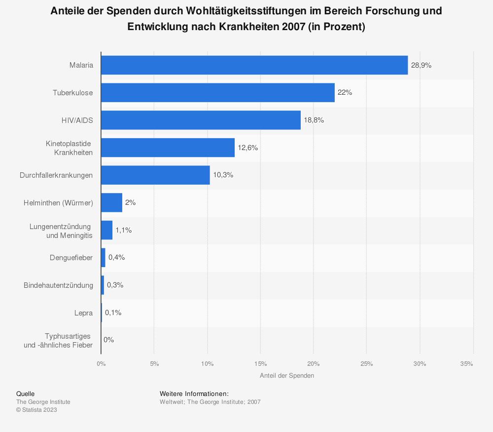 Statistik: Anteile der Spenden durch Wohltätigkeitsstiftungen im Bereich Forschung und Entwicklung nach Krankheiten 2007 (in Prozent) | Statista