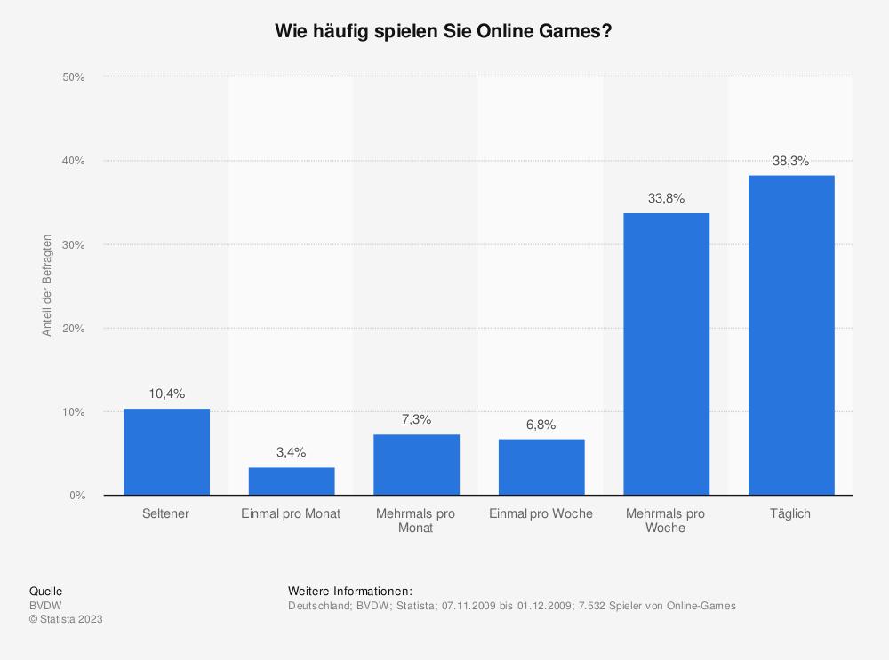 Statistik: Wie häufig spielen Sie Online Games? | Statista