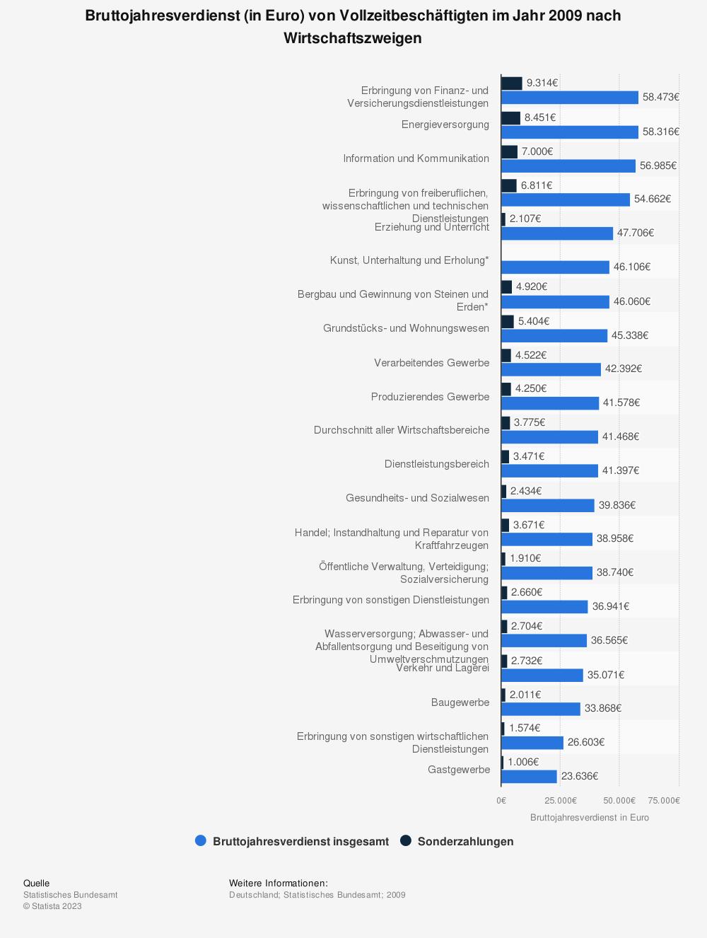 Statistik: Bruttojahresverdienst (in Euro) von Vollzeitbeschäftigten im Jahr 2009 nach Wirtschaftszweigen | Statista
