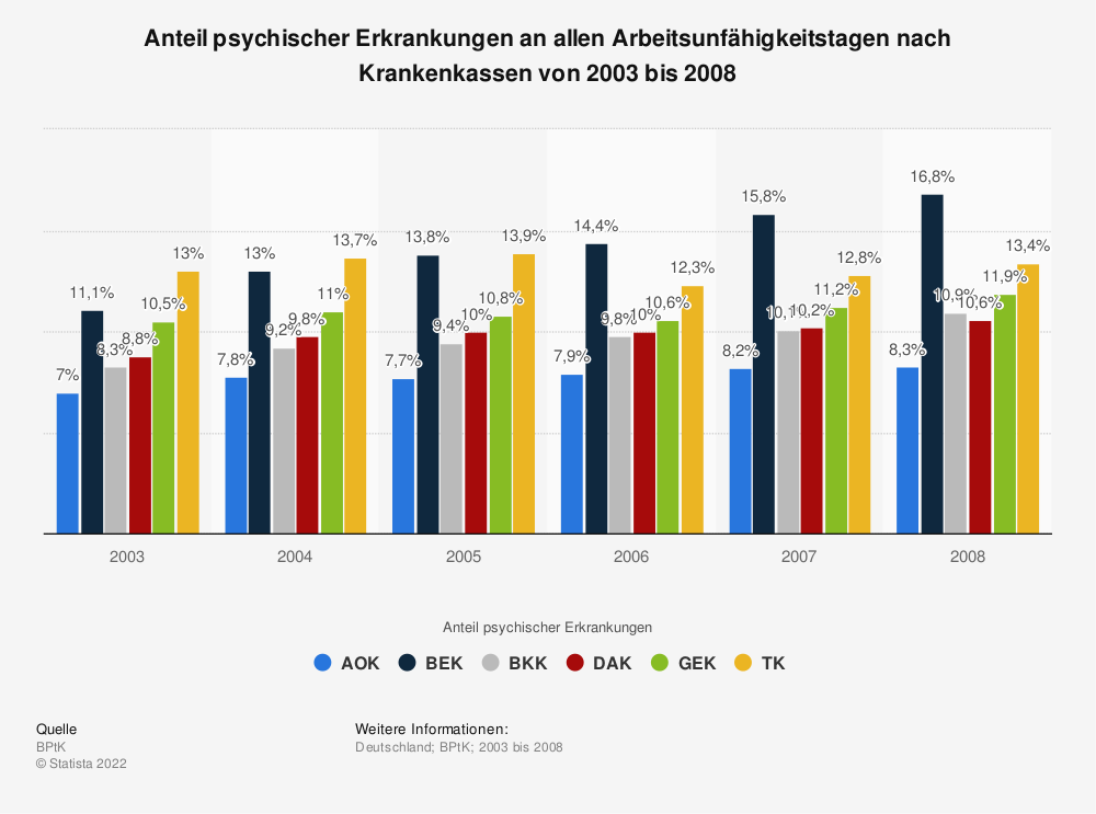 Statistik: Anteil psychischer Erkrankungen an allen Arbeitsunfähigkeitstagen nach Krankenkassen von 2003 bis 2008 | Statista