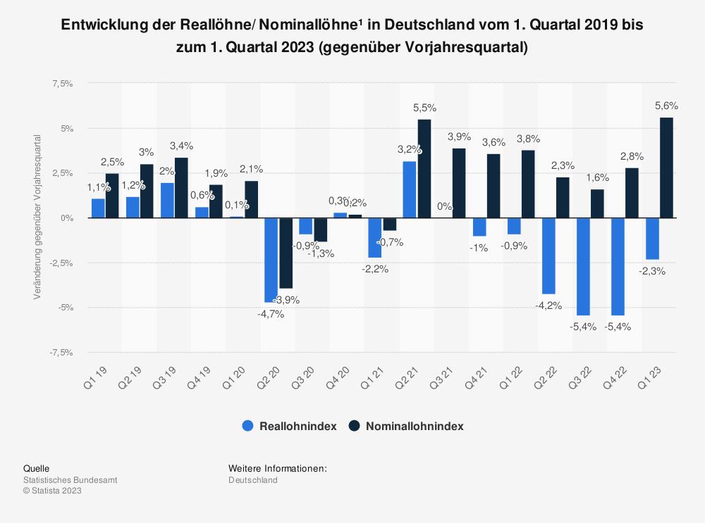 Statistik: Entwicklung der Reallöhne/ Nominallöhne in Deutschland vom 1. Quartal 2015 bis 1. Quartal 2019 (gegenüber Vorjahresquartal)* | Statista