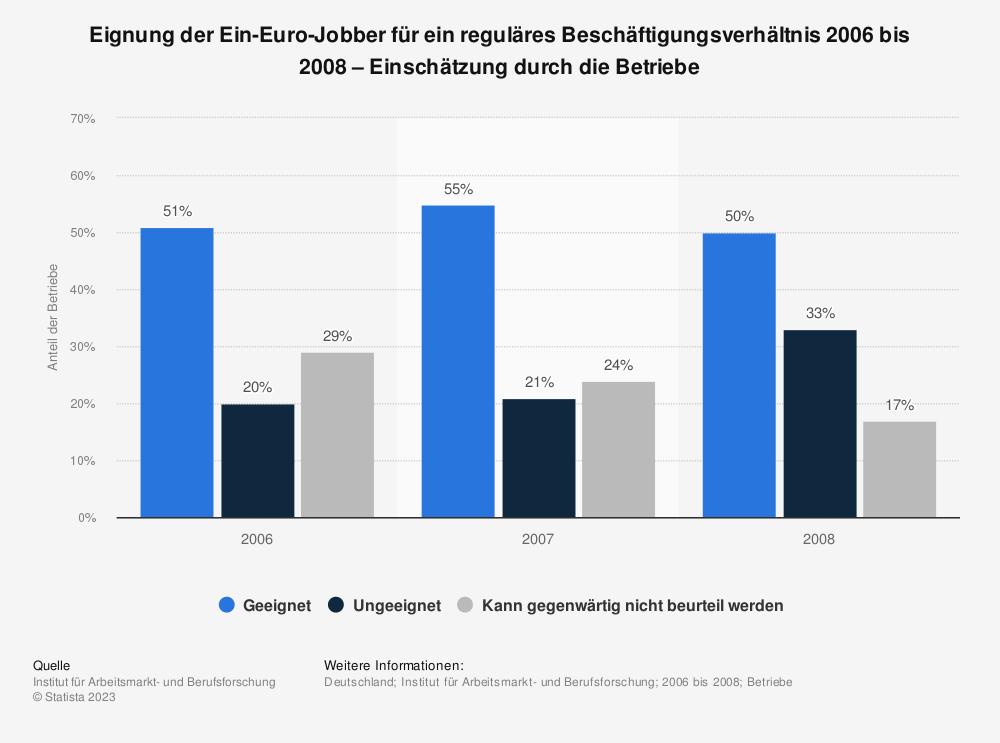 Statistik: Eignung der Ein-Euro-Jobber für ein reguläres Beschäftigungsverhältnis 2006 bis 2008 – Einschätzung durch die Betriebe | Statista