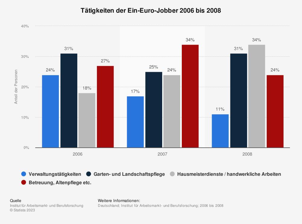 Statistik: Tätigkeiten der Ein-Euro-Jobber 2006 bis 2008 | Statista