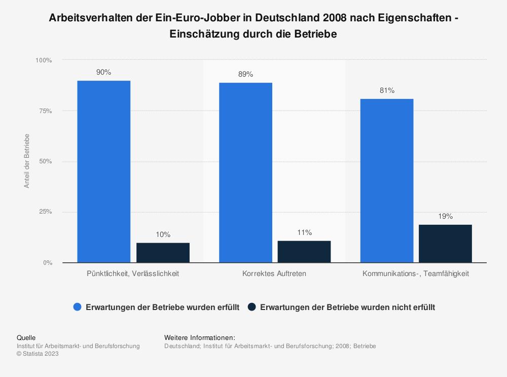 Statistik: Arbeitsverhalten der Ein-Euro-Jobber in Deutschland 2008 nach Eigenschaften - Einschätzung durch die Betriebe | Statista