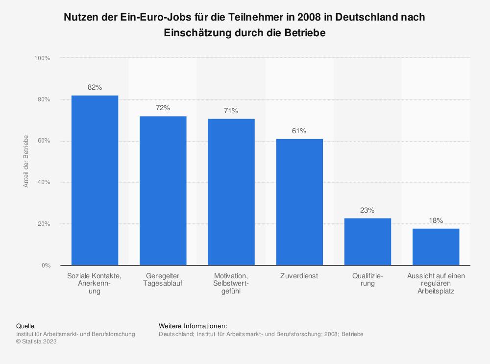 Statistik: Nutzen der Ein-Euro-Jobs für die Teilnehmer in 2008 in Deutschland nach Einschätzung durch die Betriebe | Statista