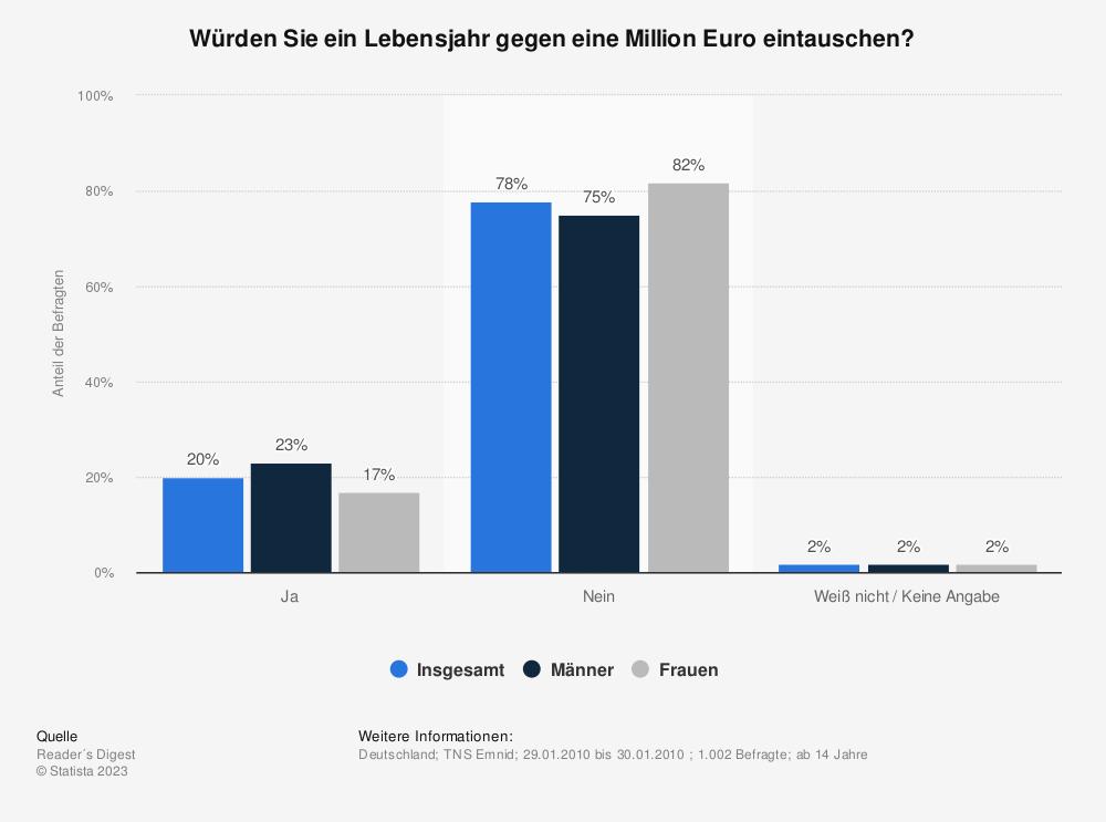 Statistik: Würden Sie ein Lebensjahr gegen eine Million Euro eintauschen? | Statista