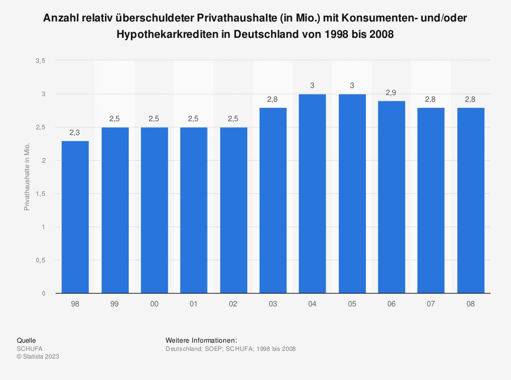 Statistik: Anzahl relativ überschuldeter Privathaushalte (in Mio.) mit Konsumenten- und/oder Hypothekarkrediten in Deutschland von 1998 bis 2008 | Statista