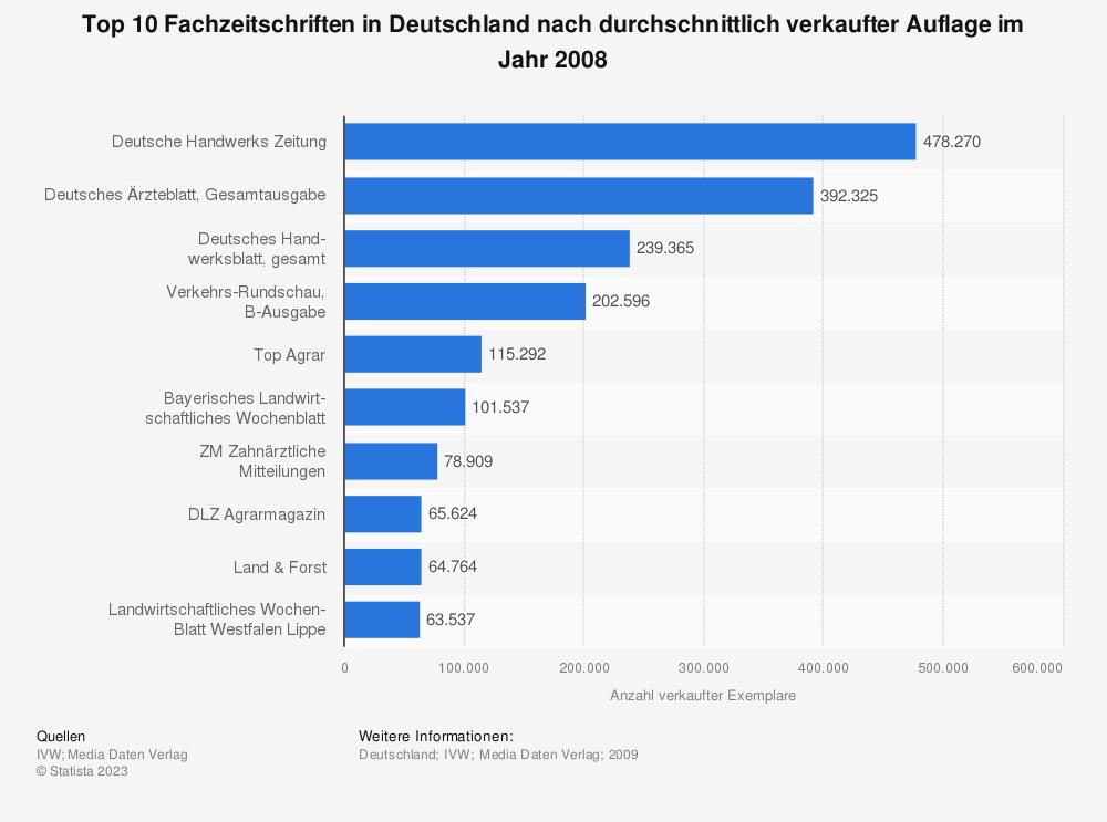 Statistik: Top 10 Fachzeitschriften in Deutschland nach durchschnittlich verkaufter Auflage im Jahr 2008 | Statista