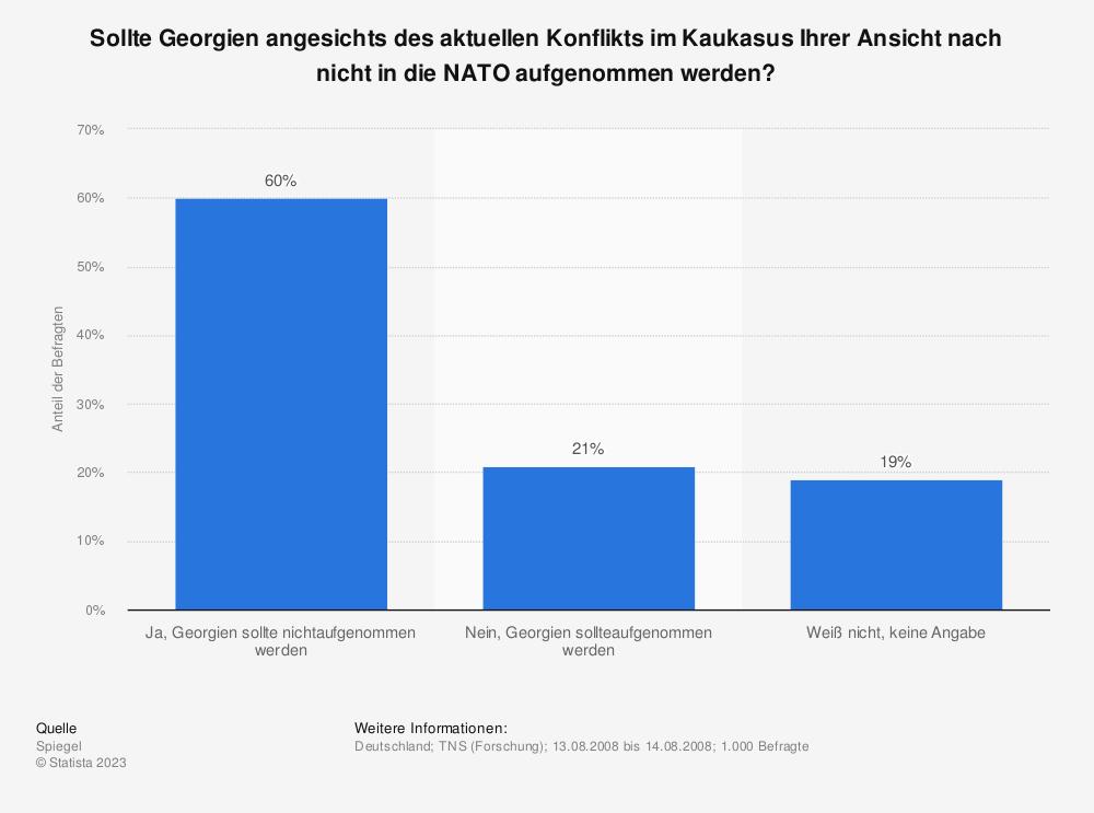 Statistik: Sollte Georgien angesichts des aktuellen Konflikts im Kaukasus Ihrer Ansicht nach nicht in die NATO aufgenommen werden? | Statista