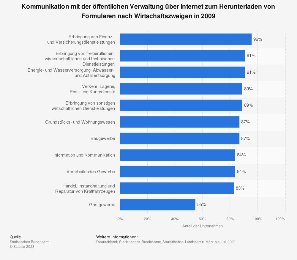Statistik: Kommunikation mit der öffentlichen Verwaltung über Internet zum Herunterladen von Formularen nach Wirtschaftszweigen in 2009 | Statista