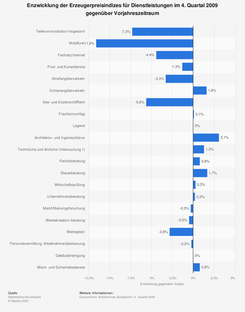 Statistik: Enzwicklung der Erzeugerpreisindizes für Dienstleistungen im 4. Quartal 2009 gegenüber Vorjahreszeitraum    Statista