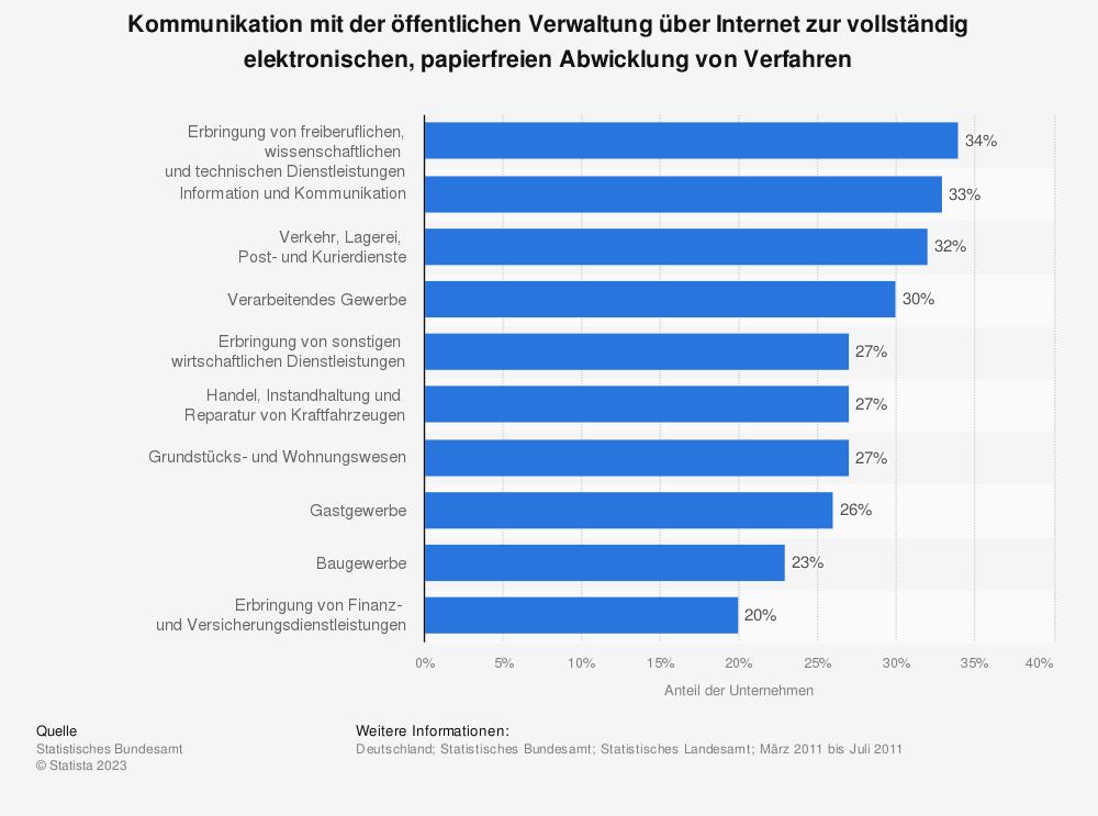 Statistik: Kommunikation mit der öffentlichen Verwaltung über Internet zur vollständig elektronischen, papierfreien Abwicklung von Verfahren   Statista