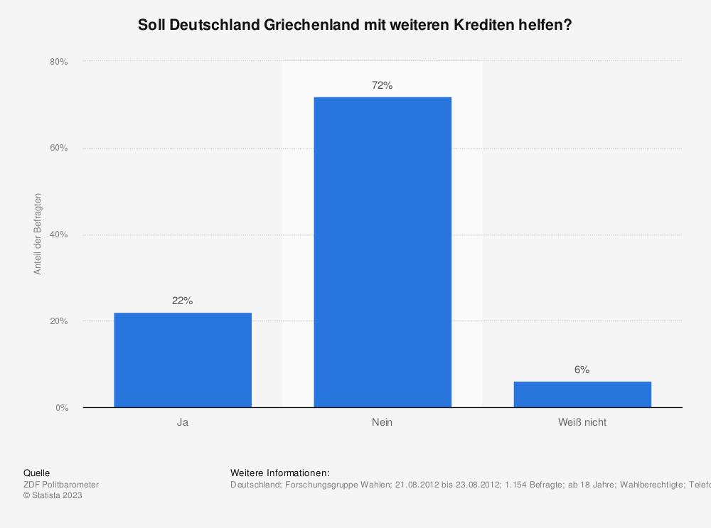 Statistik: Soll Deutschland Griechenland mit weiteren Krediten helfen? | Statista