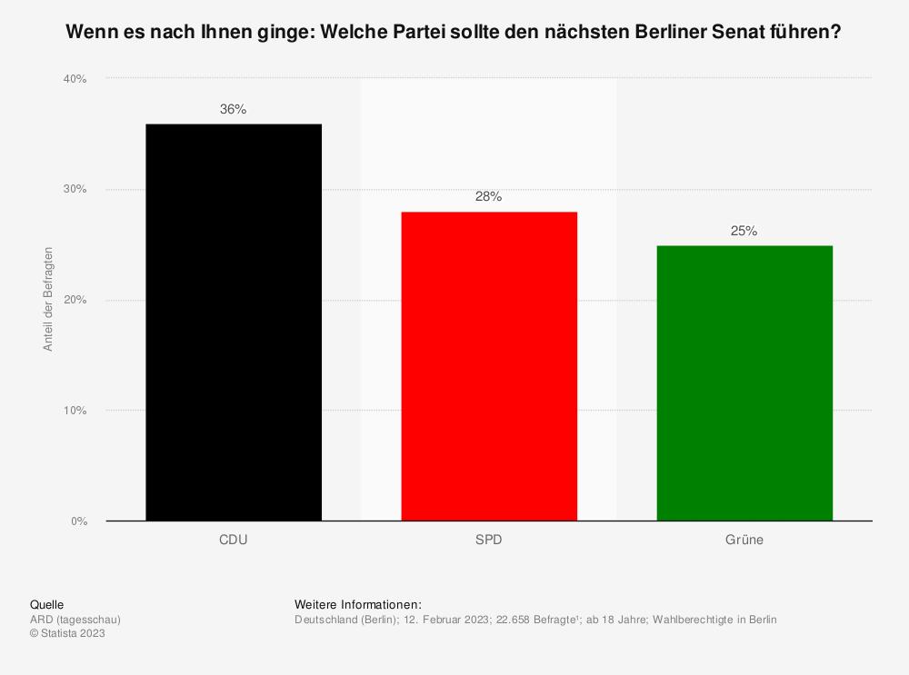 Statistik: Wenn es nach Ihnen ginge: Welche Partei sollte den nächsten Berliner Senat führen | Statista