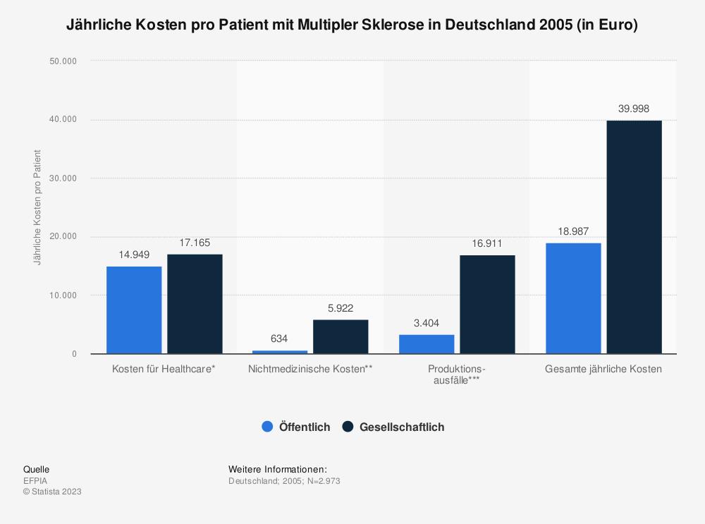 Statistik: Jährliche Kosten pro Patient mit Multipler Sklerose in Deutschland 2005 (in Euro) | Statista