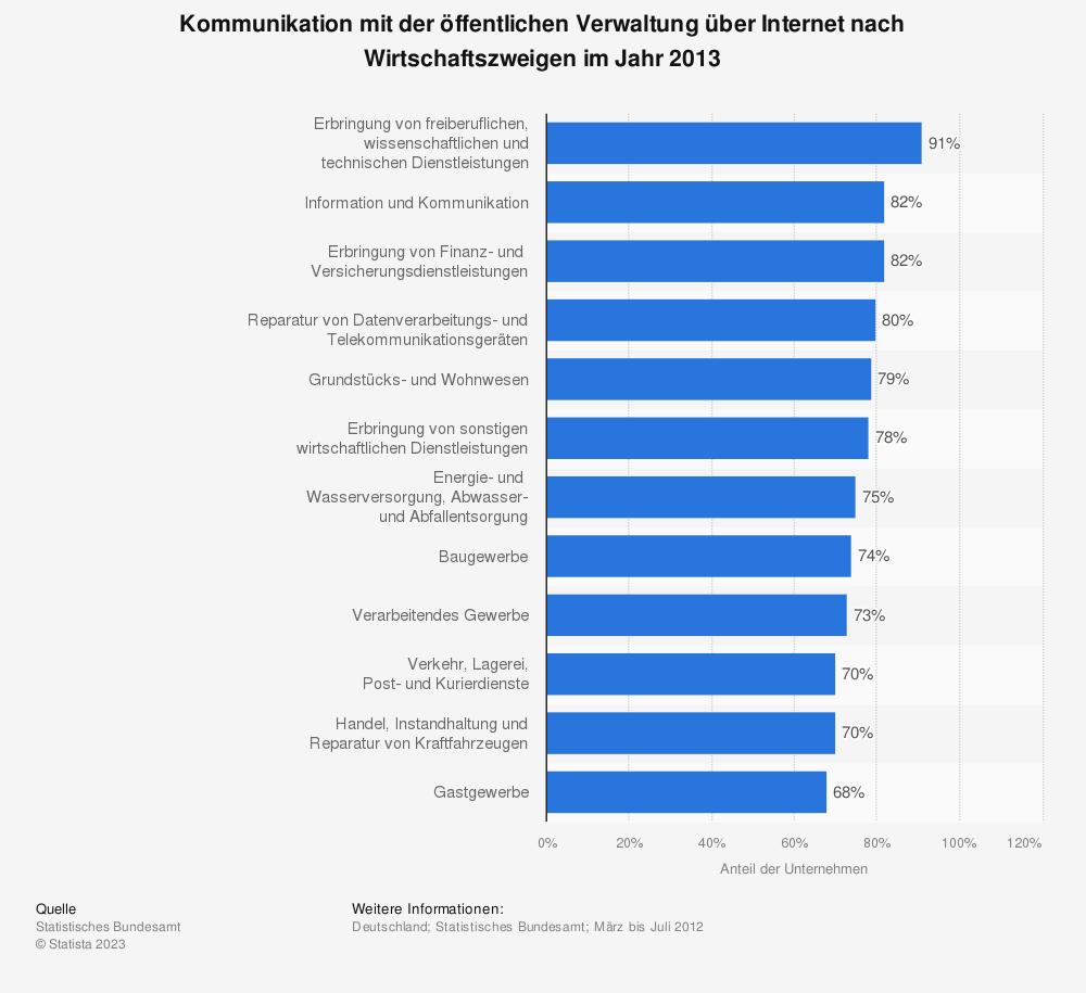 Statistik: Kommunikation mit der öffentlichen Verwaltung über Internet nach Wirtschaftszweigen im Jahr 2013 | Statista