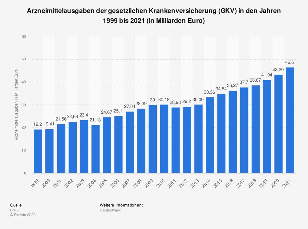 Statistik: Arzneimittelausgaben der gesetzlichen Krankenversicherung (GKV) in den Jahren 1999 bis 2019 (in Milliarden Euro) | Statista