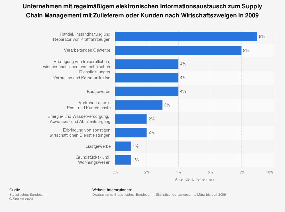 Statistik: Unternehmen mit regelmäßigem elektronischen Informationsaustausch zum Supply Chain Management mit Zulieferern oder Kunden nach Wirtschaftszweigen in 2009 | Statista