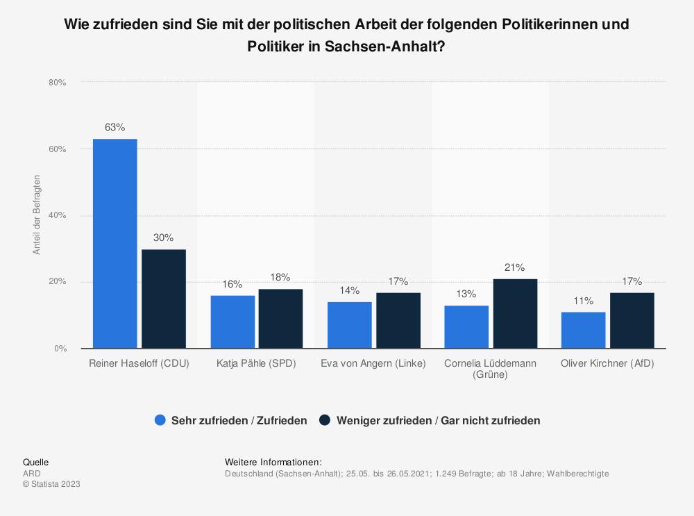 Statistik: Wie zufrieden sind Sie mit der politischen Arbeit der folgenden Politiker in Sachsen-Anhalt? | Statista
