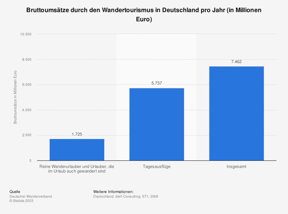 Statistik: Bruttoumsätze durch den Wandertourismus in Deutschland pro Jahr (in Millionen Euro) | Statista